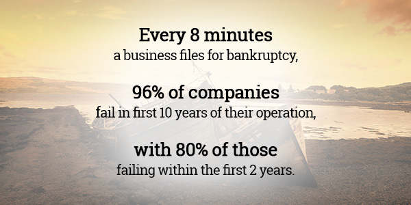 Businesses fail