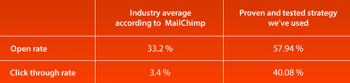 MailchimpCompare